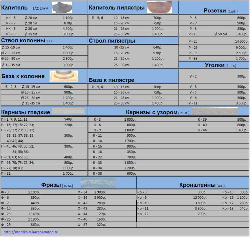 Семинар: Ценообразования и составление смет в